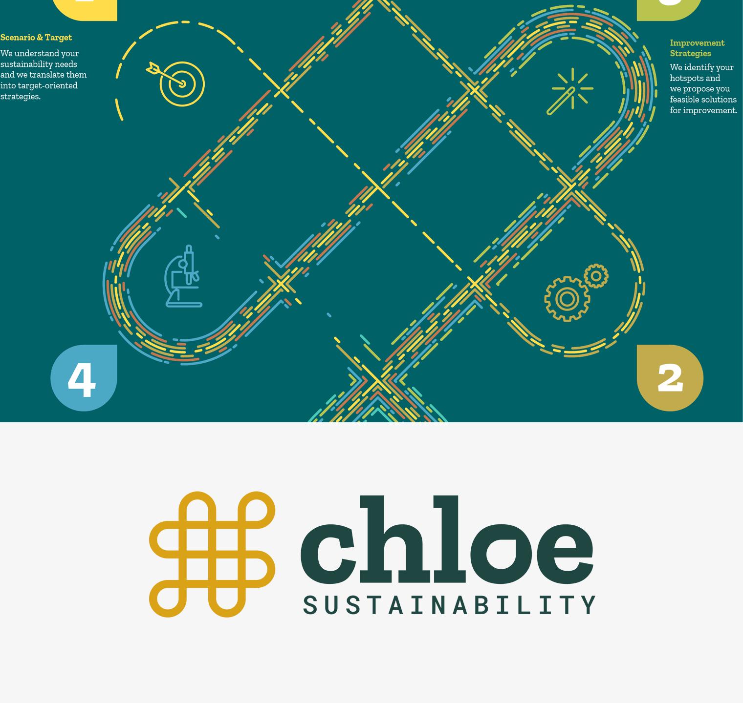 Chloe Sustainability